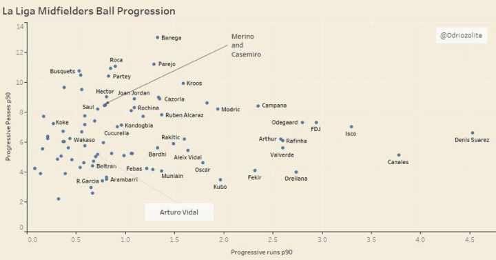 La Liga Ball Progression Stats showing Isco's elite abilities
