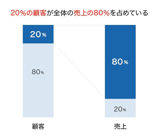 20%の顧客が全体の売上の80%を占めている