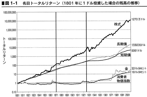 ジェレミー・シーゲル著株式投資の未来