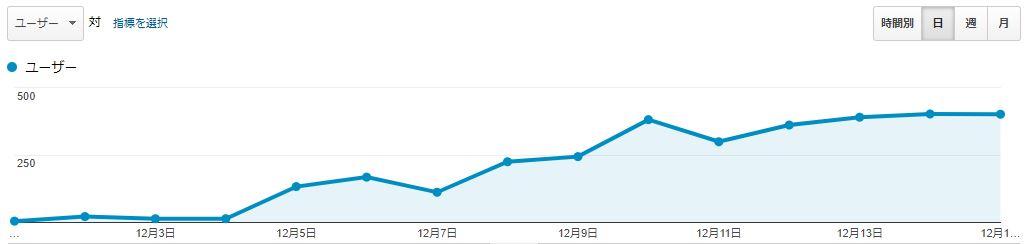 ブログ運営報告15日目_02