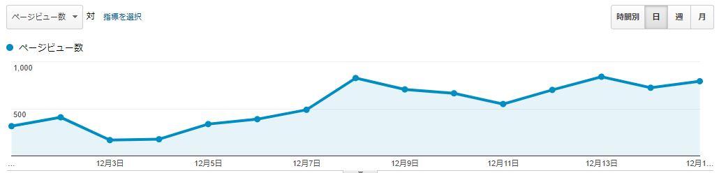 ブログ運営報告15日目_03