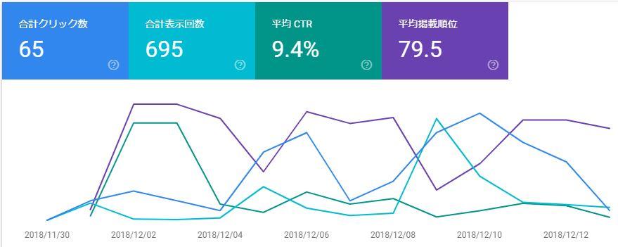 ブログ運営報告15日目_GoogleSearchConsole