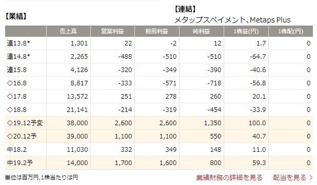 メタップス四季報02