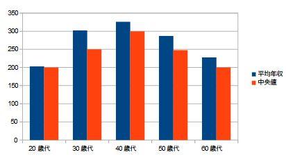 年代別平均手取り年収