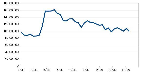 日本株資産推移チャート