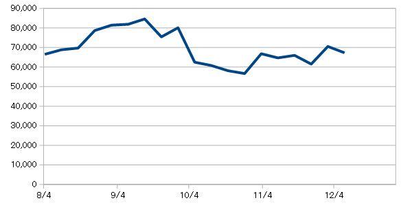 米国株資産推移チャート