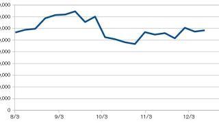 米国株資産推移