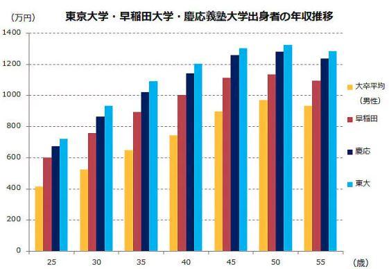 年齢別年収学歴別比較