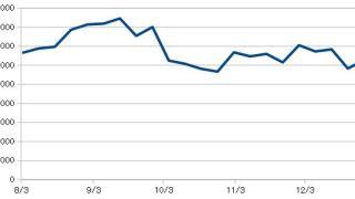 20181228_米国株資産推移