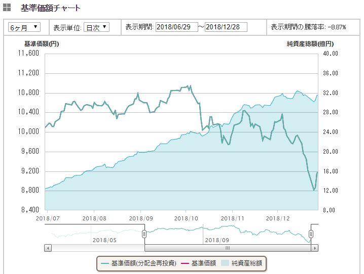 全世界株式(除く日本)1年間推移