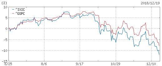 NASDAQとSP500を半年チャートで比較