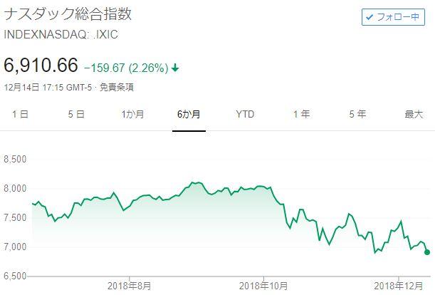NASDAQ半年チャート20181217