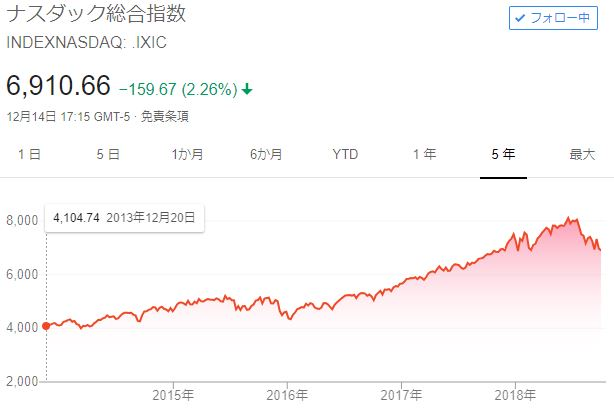 NASDAQ5年チャート20181217