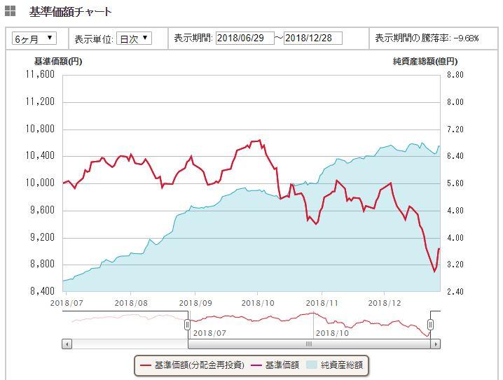 全世界株式(3地域均等型)1年間推移