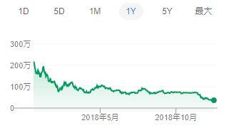 bitcoin1年チャート