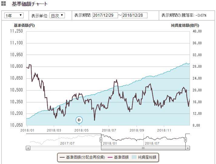 先進国債券インデックス1年間推移