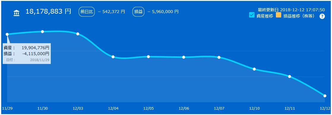 myTrade株資産推移チャート