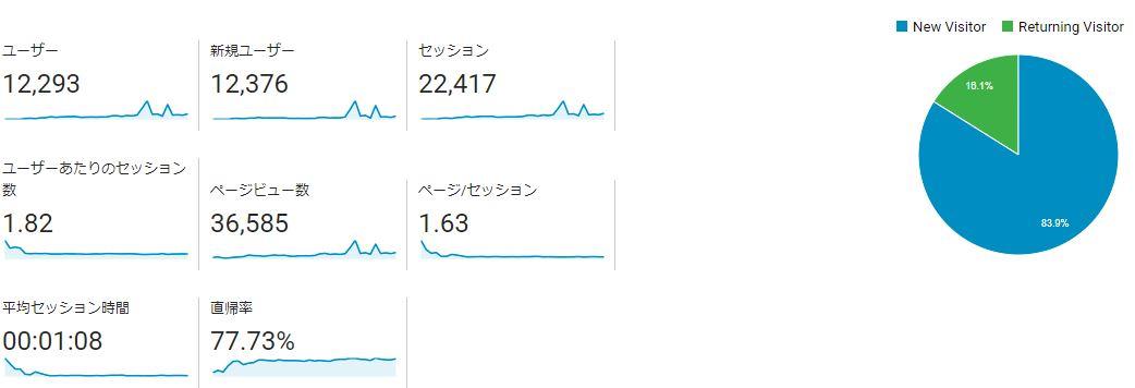 ブログ運営報告100記事達成_01