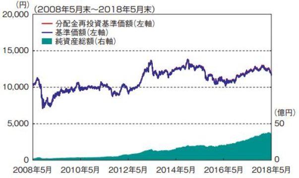 海外新興国債券型_基準価格推移