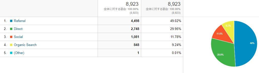 ブログ運営報告1ヶ月目_08