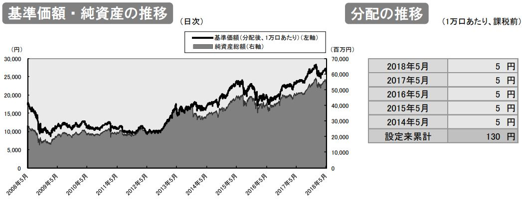 野村国内株式インデックス_基準価格推移