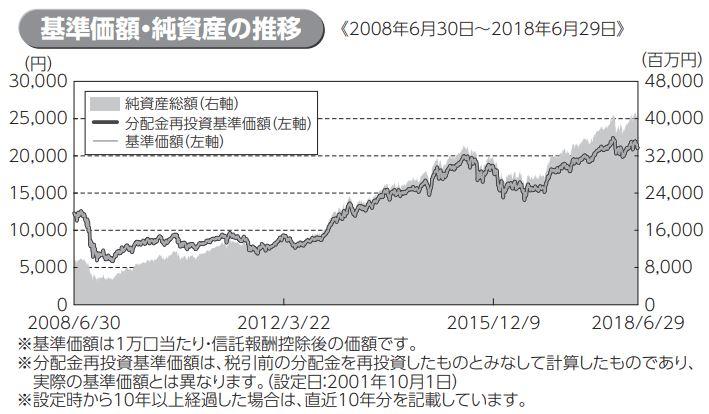 海外株式アクティブファンド_基準価格推移