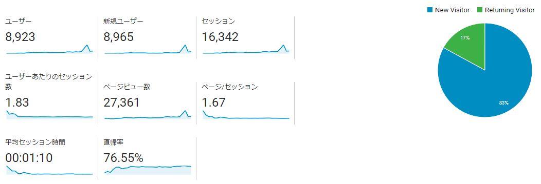 ブログ運営報告1ヶ月目_01