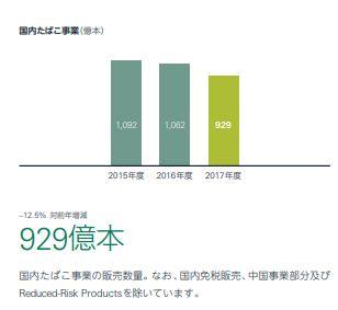 JT国内たばこ売上推移