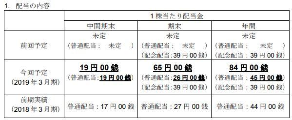 松井証券2019年度配当金