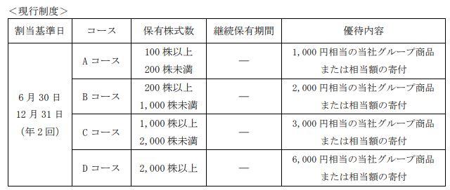 JT株主優待の現状