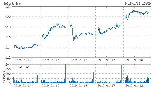 20190118_splk株価週間チャート