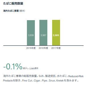 JT海外たばこ売上推移