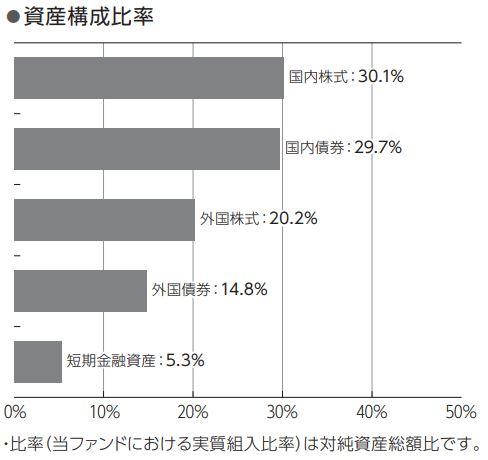 ニッセイワールドセレクトファンド(標準型)_構成比率