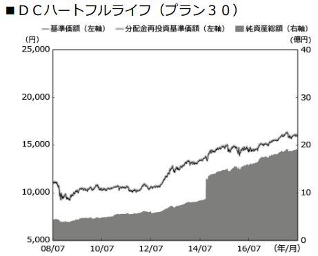 安田DCハートフルライフ(プラン30)_基準価格推移