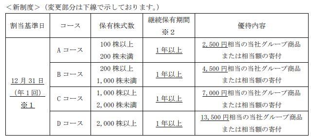 JT株主優待の新制度