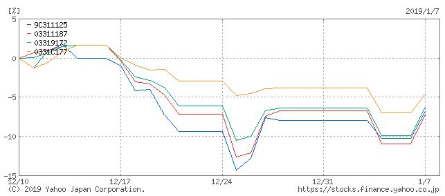 emaxisslim_vs_ひふみプラス投信1ヶ月比較チャート