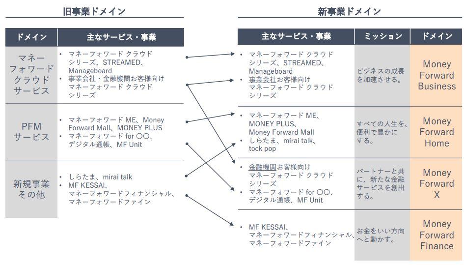 マネーフォワード事業分類比較表