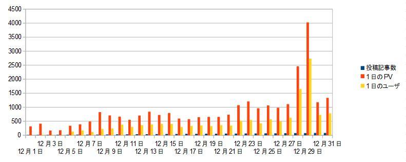 ブログ運営報告1ヶ月目_06