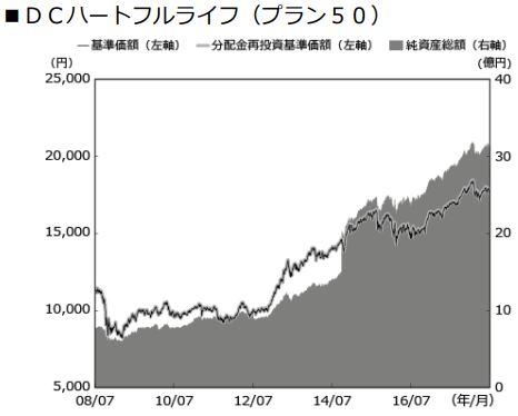 安田DCハートフルライフ(プラン50)_基準価格推移