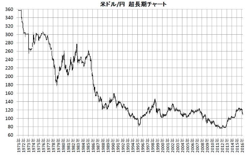 ドル円50年長期チャート