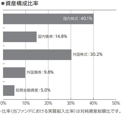 ニッセイワールドセレクトファンド(株式重視型)_構成比率