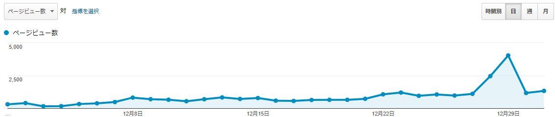 ブログ運営報告1ヶ月目_03