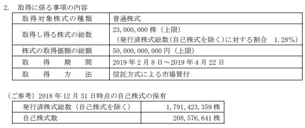 JT_2018年度決算_自社株買い