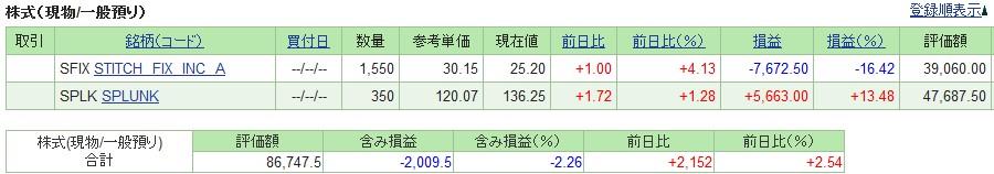 20190215_米国株SBI証券評価損益