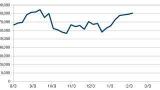 20190208_米国株資産推移