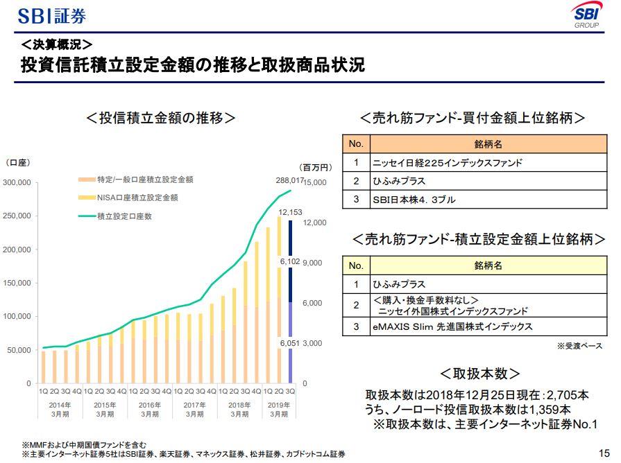 20190204_SBI証券_投資信託積立
