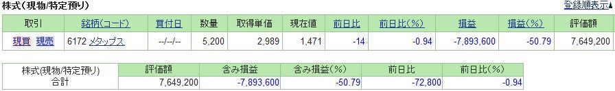 20190201_日本株SBI証券評価損益