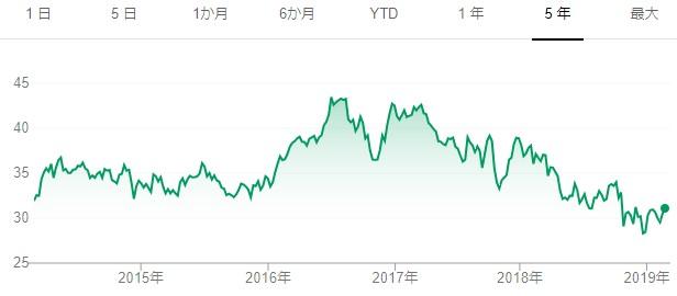 20190224ATT5年チャート