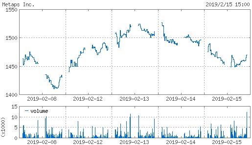 20190215_metaps株価週間チャート