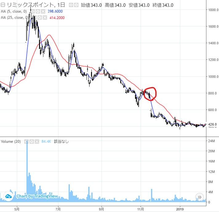 リミックスポイントの株価2018年02